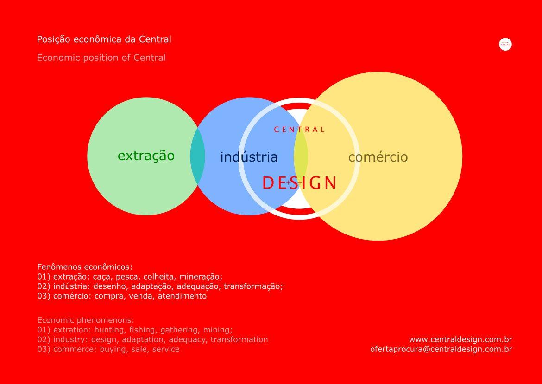 Posicionamento econômico da Central Design